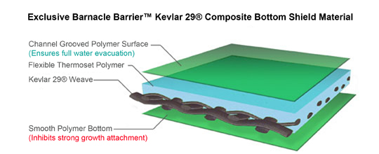Barnacle Barrier Shield Composite Material Diagram